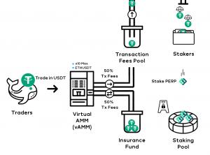 【快訊】台灣團隊 Perpetual Protocol 完成 180 萬融資,由 Multicoin Capital 領投