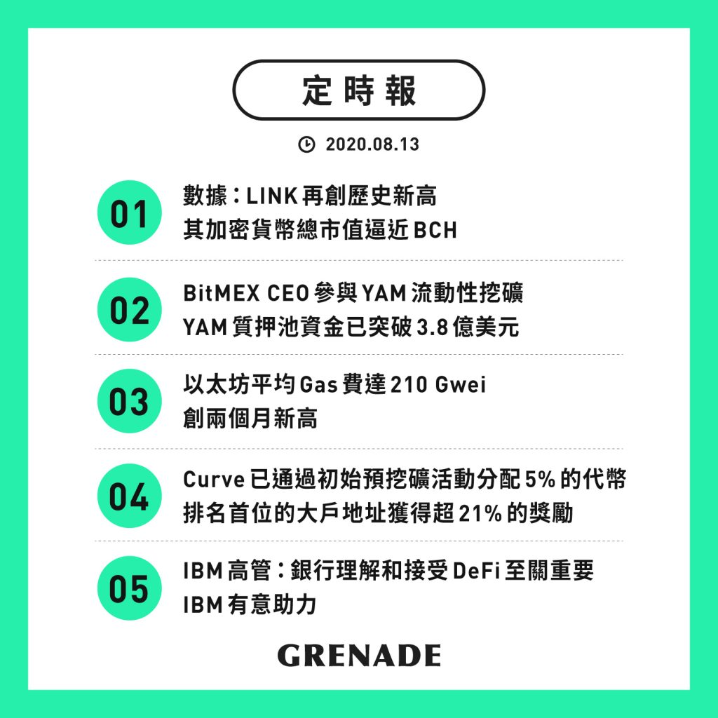【定時報】LINK 再創歷史新高,其加密貨幣總市值逼近 BCH;YAM 質押池資金已突破 3.8 億美元
