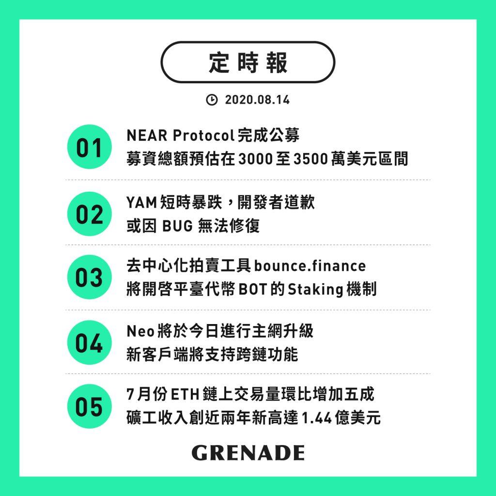 【定時報】NEAR Protocol 完成公募;YAM 短時暴跌;礦工收入創近兩年新高達 1.44 億美元
