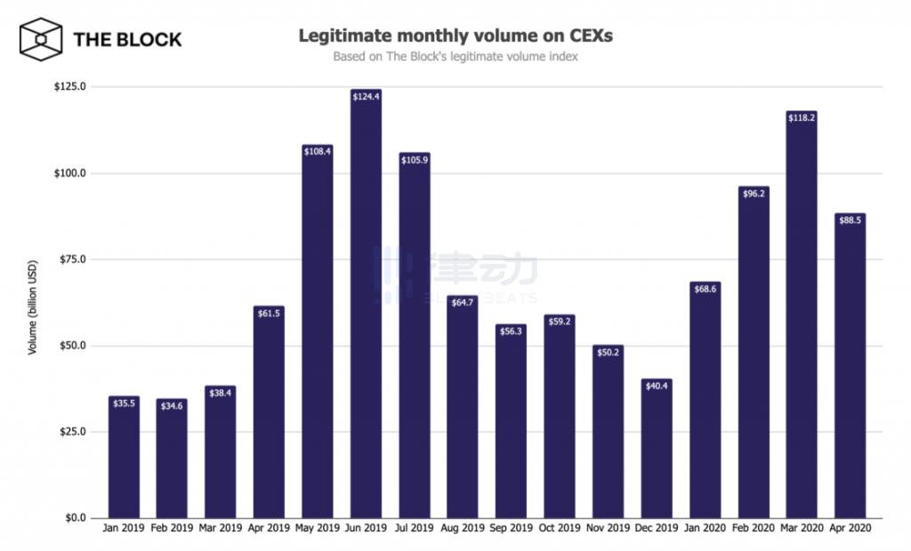 DEX 將取代中心化交易平台?聽聽 Uniswap、dYdX 和 FTX 的創始人們怎麼說