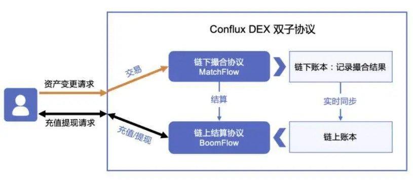 薦讀 | 從公有鏈到生態架構者,Conflux 做了些什麼?
