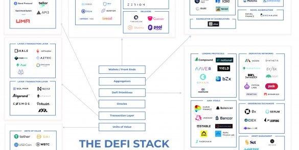 Multicoin Capital:深入解析 DeFi 六層架構與風險管理
